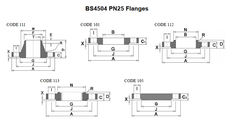 Tiêu chuẩn mặt bích BS4504 PN25