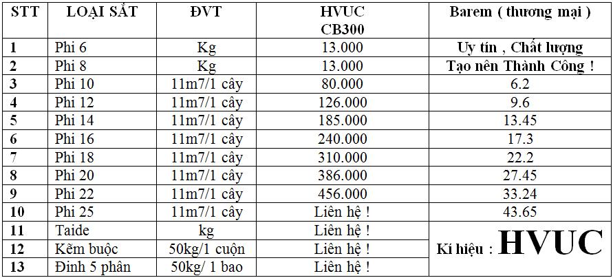 Bảng giá thép xây dựng Việt Úc