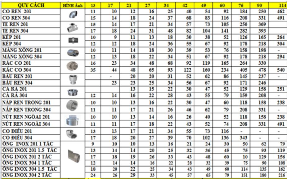 bảng giá PK hàn