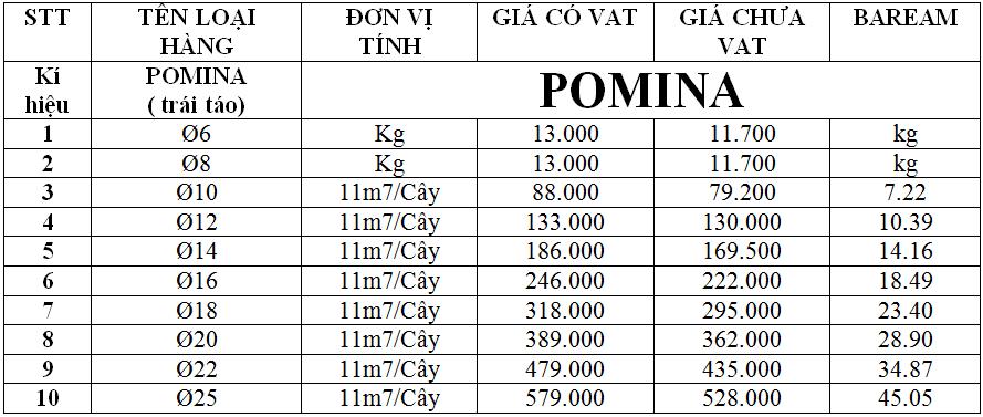 Bảng giá thép xây dựng Pomina