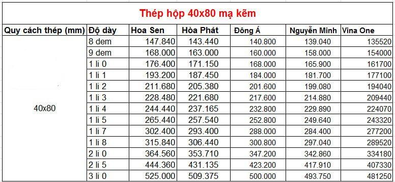 Bảng giá thép hộpBảng giá thép hộp mạ kẽm 40x80 theo nhà máy