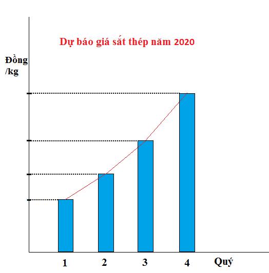 Giá thép năm 2020