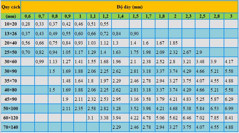 Bảng trọng lượng thép hộp chữ nhật