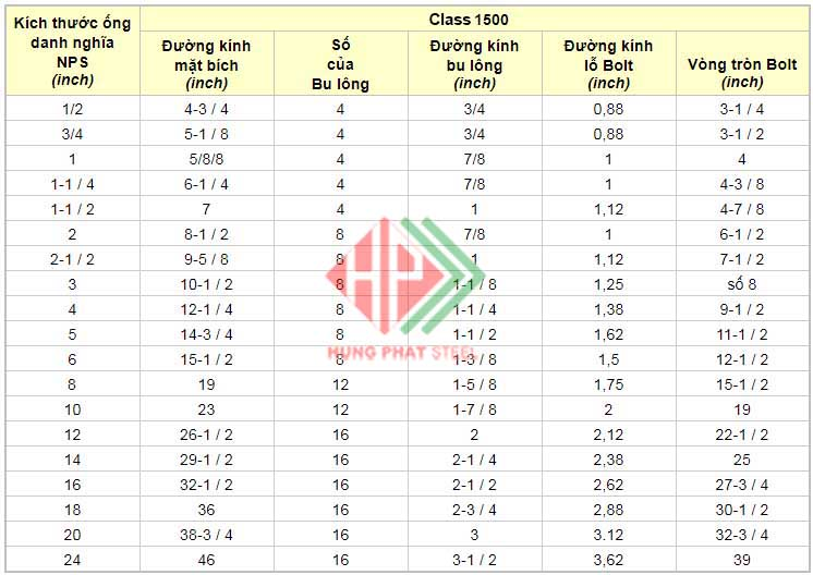 Tiêu chuẩn mặt bích ANSI CLASS 1500