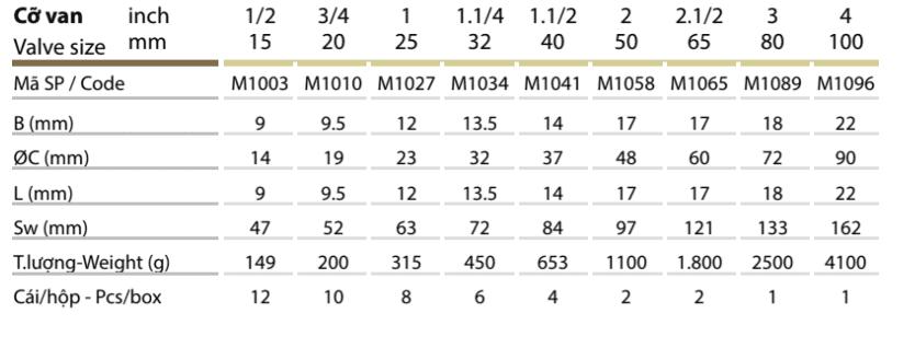 Thông số kỹ thuật Van 1 chiều lá đồng, đĩa bằng đồng – MIHA