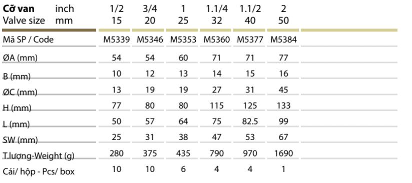Thông số kỹ thuật Van cầu hơi đồng – MIHA