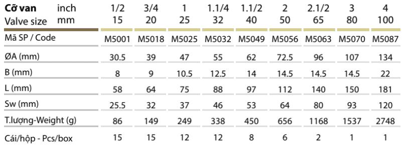 Thông số kỹ thuật Van rọ đồng – MIHA