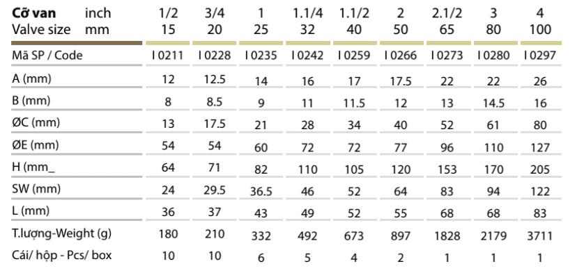 Thông số kỹ thuật Van Cửa Đồng – MI