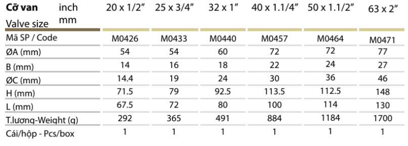 Thông số kỹ thuật Van cửa đồng ép nhựa – MIHA