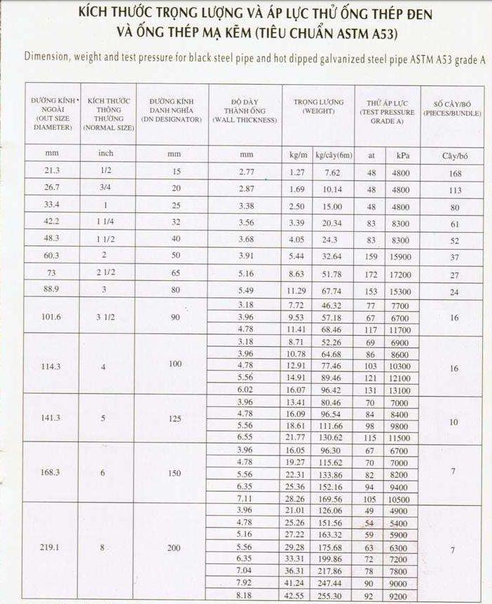 Tiêu chuẩn ASTM A53 ống thép mạ kẽm Việt Đức