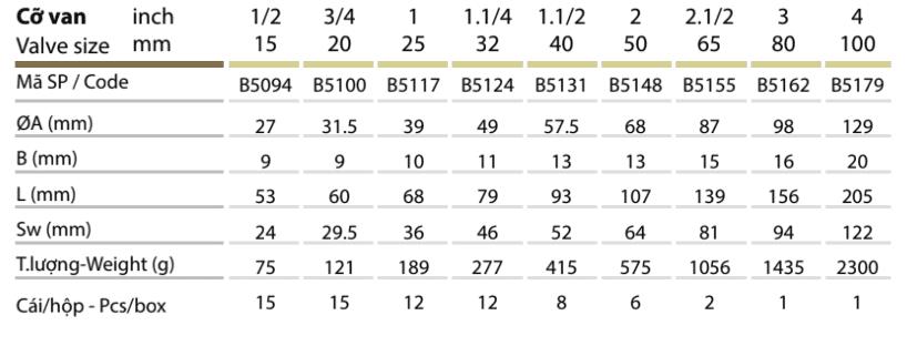 Thông số kỹ thuật Van rọ đồng – MBV